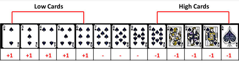 Double deck blackjack counting strategy